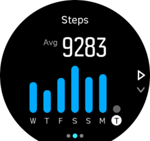 ActivityMonitoring steps week