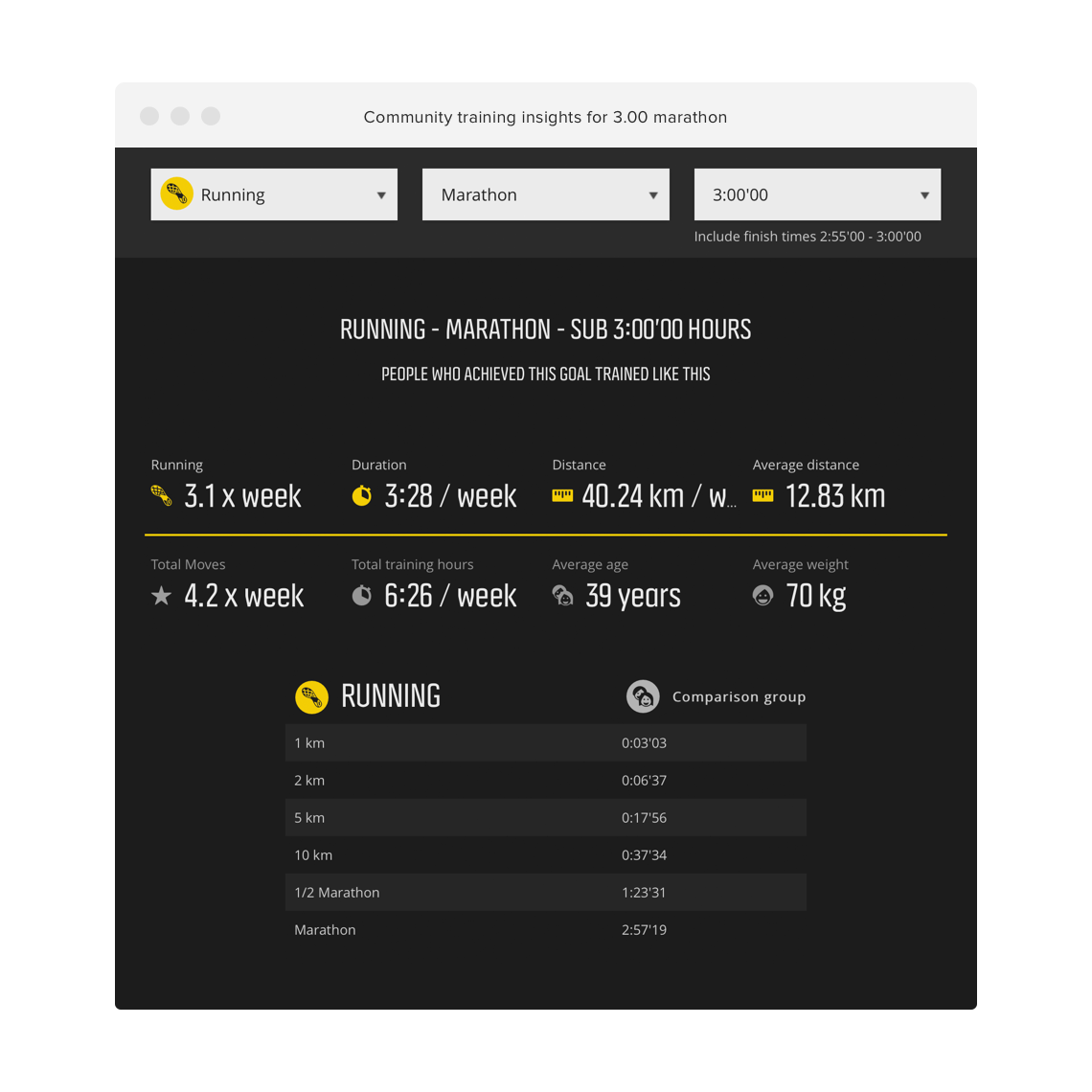 How to run a sub 3h marathon in suunto movescounts community training insights you can choose a sport and a target and see actual data on people who have reached that goal nvjuhfo Image collections