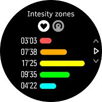 Intensity zone overview in exercise summary.