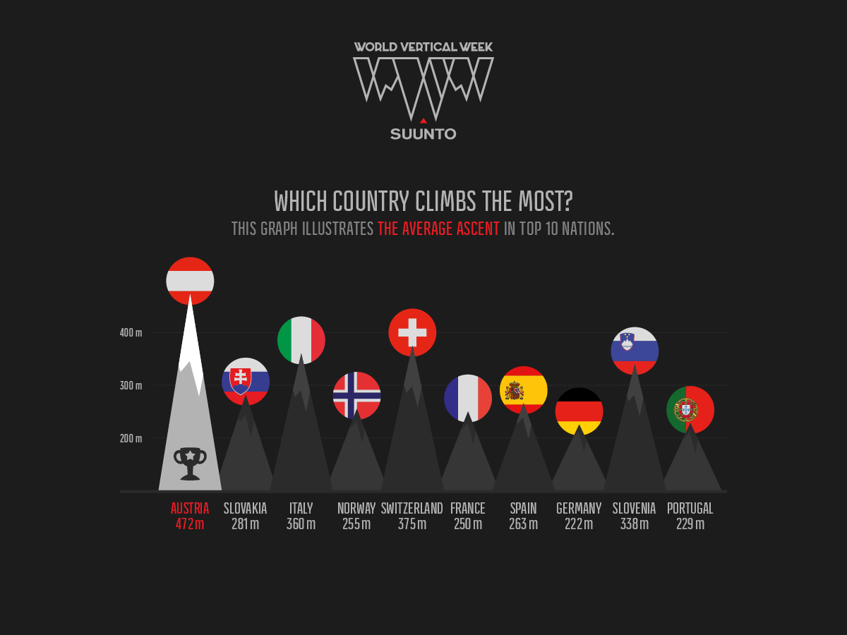 Which country climbed the most during Suunto World Vertical Week?