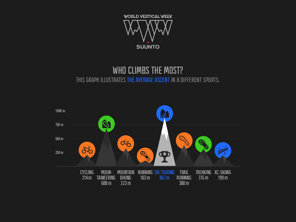 Who climbed the most during Suunto World Vertical Week?